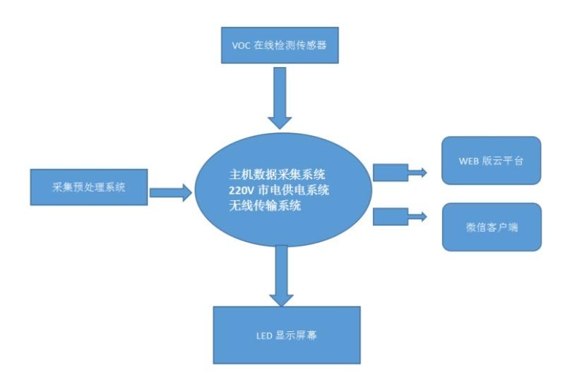 广州VOCs在线监测设备 白云区TVOC自动监测站
