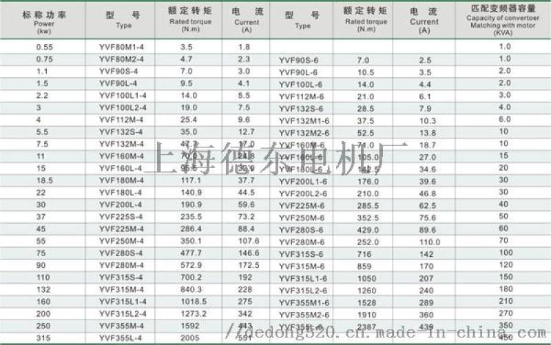 德东中国三相电机排名YVF2 315L2 -6 132KW