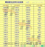 广东黄铜管10 11 12 13 14 15mm壁厚0.5mmH62黄铜管