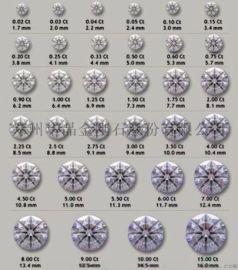 1克拉实验室培育HPHT/CVD钻石厂家