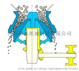 破碎石灰岩就用HPC高效液压圆锥破-河南福沃机械