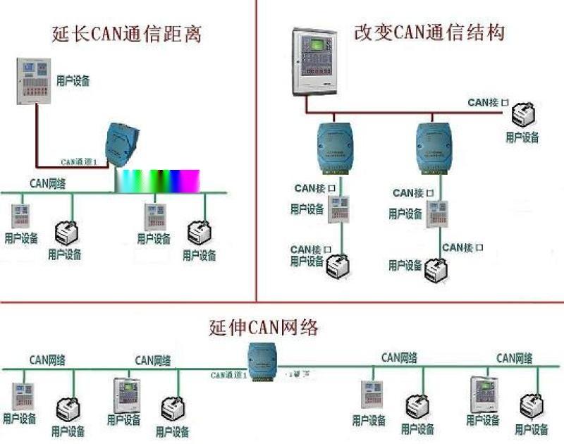 工业CAN总线转换器 中继器