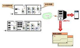 医院无线温度监测系统