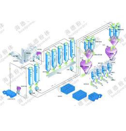 内蒙古粉体工程气力输送厂家
