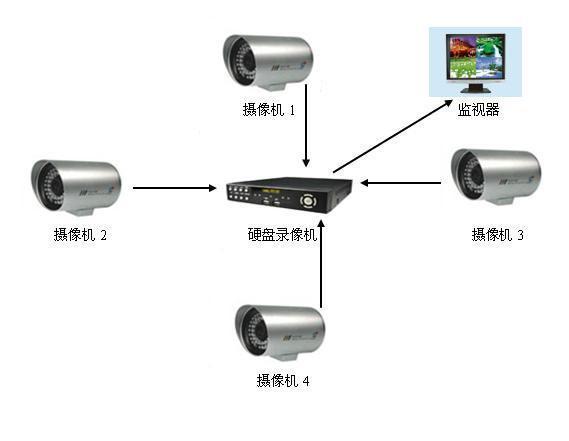 郑州弱电工程 安防监控 报警 综合布线 智能门禁最便宜的公司