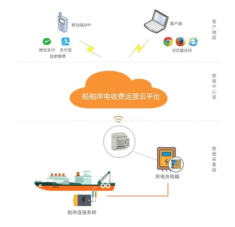 公共充电设备收费运营云平台(船舶岸电)