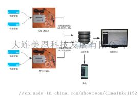 MN-CN1A远程温度监测仪