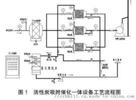 活性炭废气吸附净化处理装置