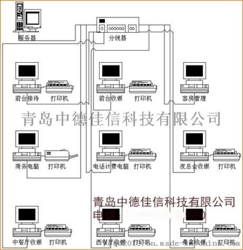 青岛酒店集团化系统, 青岛****系统