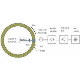 供应杭州威格风力发电机性能测试系统