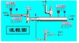 减温减压装置