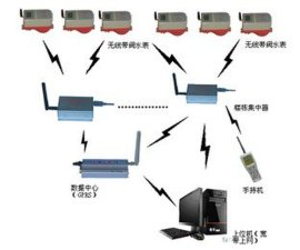 无线水表抄表系统