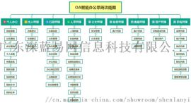 办公oa系统哪个好?哪个oa系统好用?首先深蓝易网