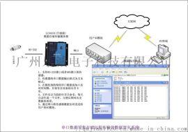 串口数据采集存储远程传输及数据容灾系统