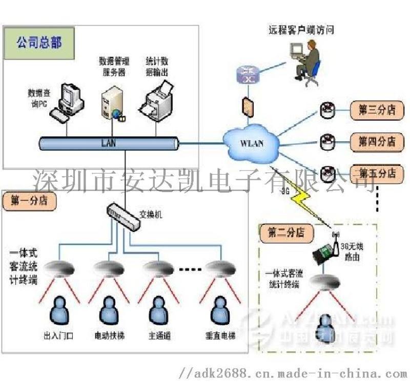 车载客流统计器 视频分析行走轨迹 客流统计器代工
