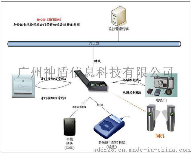 大厦道闸刷身份证通行门禁系统,神盾SD222身份证门禁控制器