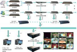 Sagatech TS-MONI 数字电视多画面监测系统,有线电视前端 信号质量 监测,多屏显示