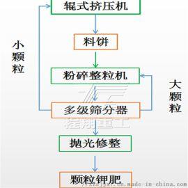 颗粒机制粒机 造粒机生产线与磨具 **镁钾肥对辊挤压造粒机