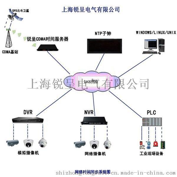 锐呈CDMA时间同步服务器在浙江平阳县人民医院成功投运