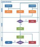 熱計量採集管理系統