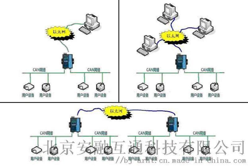 CAN信号转网络模块
