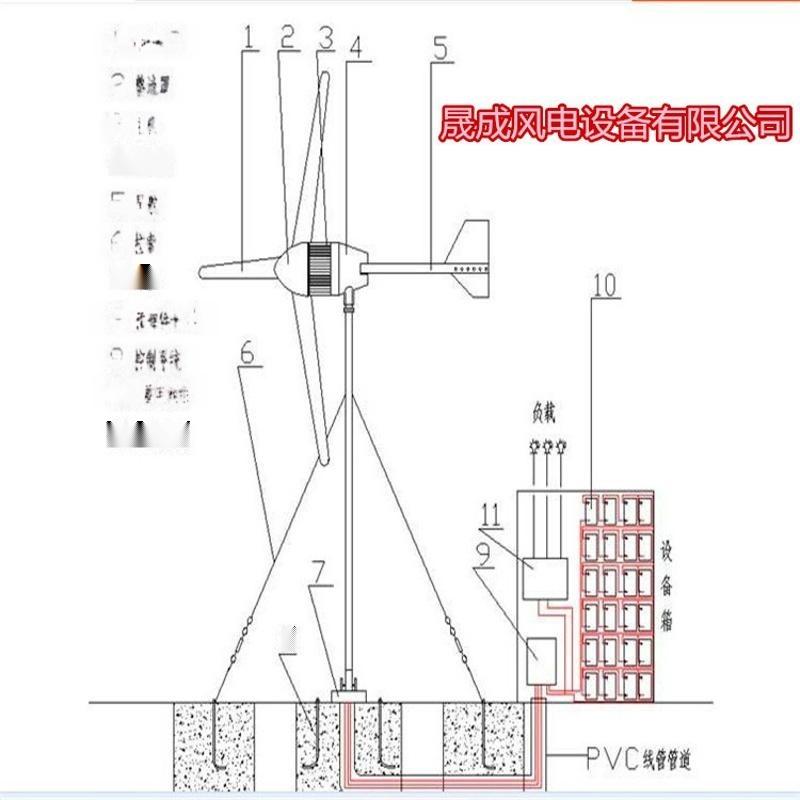 調速節能變頻風機控制器廠家晟成小型風力發電機廠家直銷精品