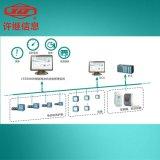 CPZ8000M智能电动机控制管理系统