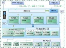 过程质量管理系统