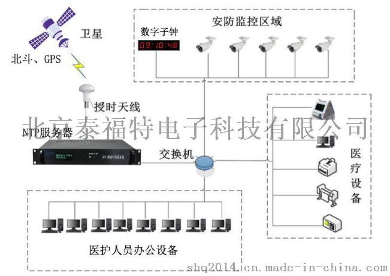 北京泰福特HJ210醫院GPS同步時鐘方案