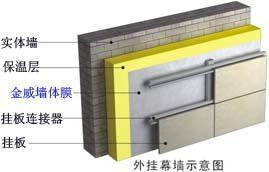 墙体防水透气膜LBGM