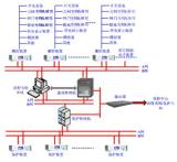 微机五防闭锁系统