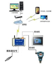 供应长沙聚控GRM200系列GPRS无线压力传感器