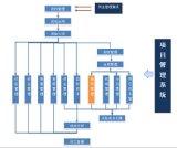 项目管理软件免费试用  建业管理软件