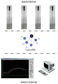 ARM嵌入式主控板 环境监测粮仓车间ARM主板定制