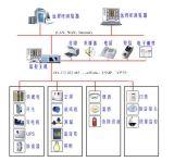 機房監控軟體