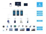 安科瑞工厂/企业能源在线监测系统