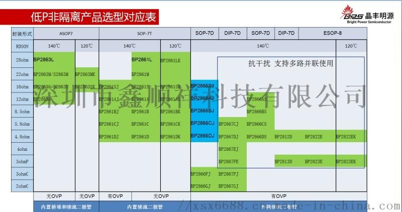 非隔离降压型恒流驱动芯片-BP2863MK