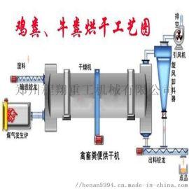 年产2万吨有机肥生产线设常见的三种配置有