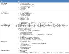代理GW1N-LV4LQ144C6/I5原装