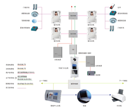 岳阳楼宇对讲系统,岳阳可视视频门铃,岳阳门禁系统