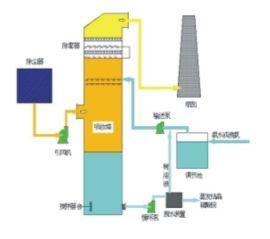 烟气循环流化床脱硫设备