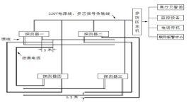 中安宇泰泄漏电缆周界防盗报 系统智能安全稳定可与视频监控联动