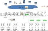 中泰华旭掌心工厂APP,dcs手机在线远程监控系统
