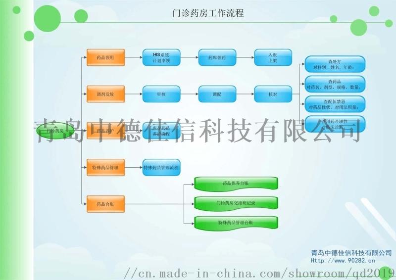 青島結算軟體
