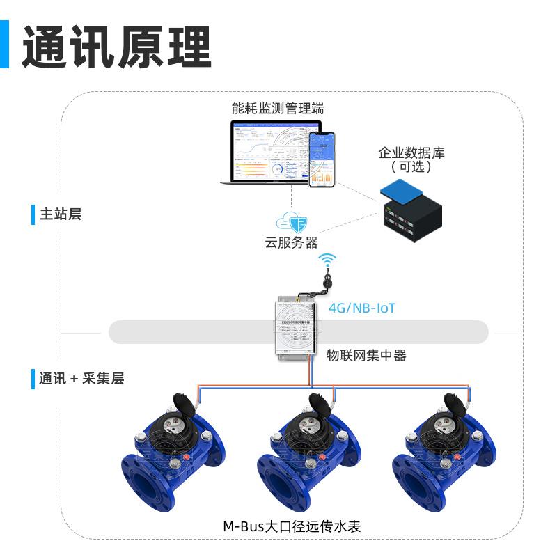 工厂用M-BUS有线螺翼式可拆卸水表DN300