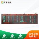 设备工厂车间生产管理LED电子看板显示屏