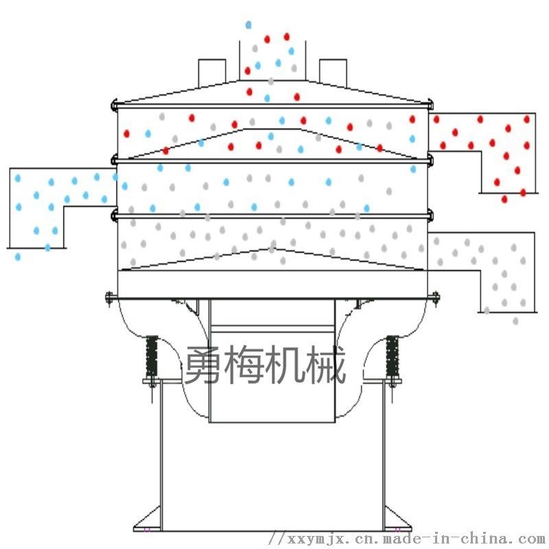 勇梅平面回转筛分机-方形筛机-回转式振动筛