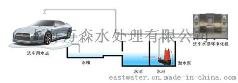 洗車迴圈水處理設備EPT-5101