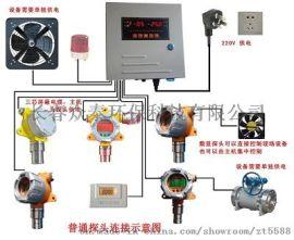 工业二氧化硫气体报警器安装销售