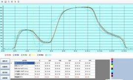 炉温跟踪仪炉温测试仪炉温曲线测试仪UBand4